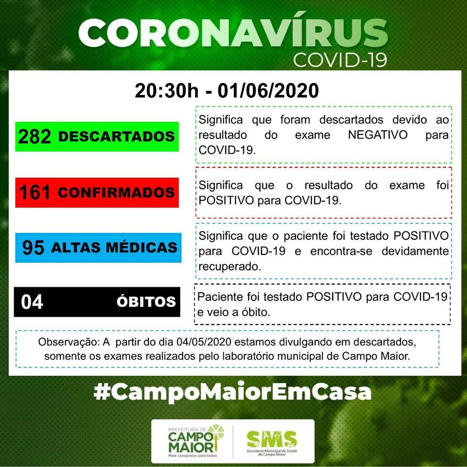 Campo Maior registra 161 casos, 04 óbitos e 95 recuperados de Covid-19