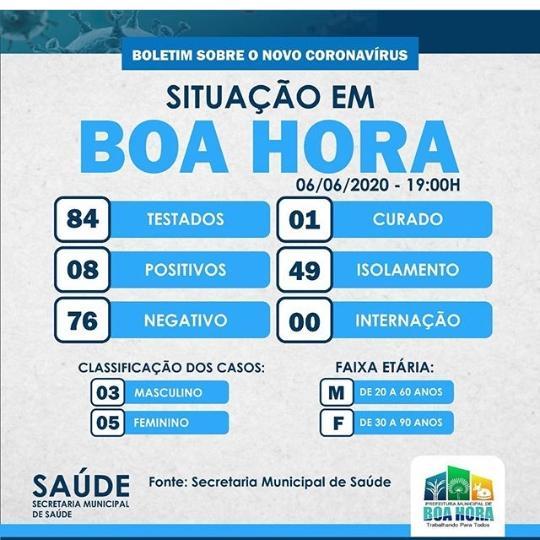 Boa Hora do Piauí tem oito casos confirmados de covid-19