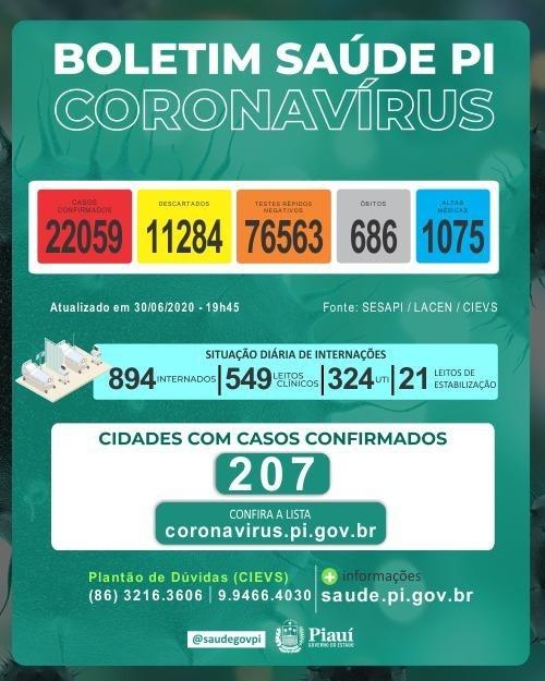 Sesapi confirma que o Piauí ultrapassou 22 mil casos confirmados de Covid-19 e chegou a 686 mortes