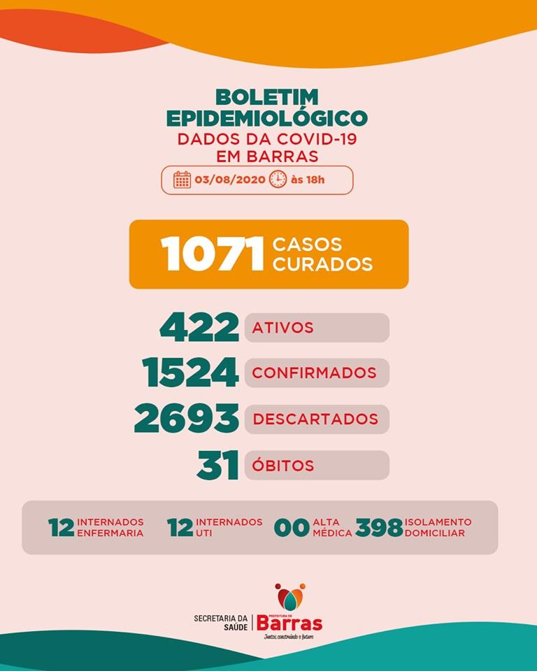 Barras: aumenta o número de curados e caem os casos ativos de covid-19