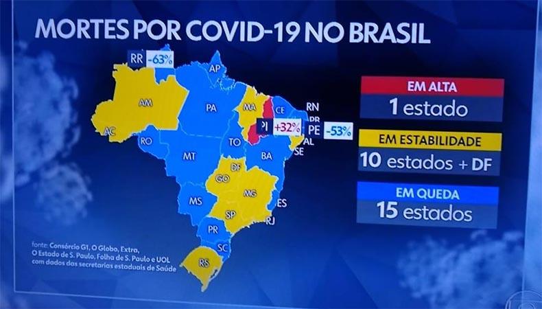Autoridades em saúde temem 2ª onda da covid-19 no Piauí
