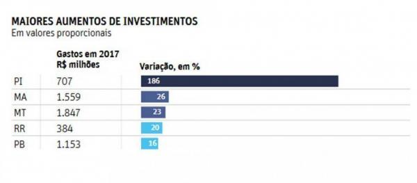 Piauí aumenta em 200% investimentos em Segurança Pública