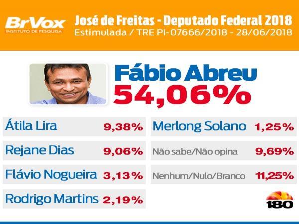 54,06% nas pesquisas em José de Freitas PI aponta liderança de Fábio Abreu