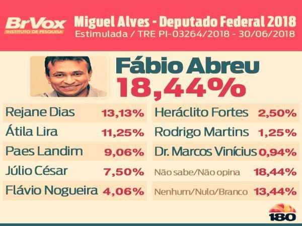 Fábio Abreu lidera em Miguel Alves PI com 18,44% das intenções de votos para eleição de 2018