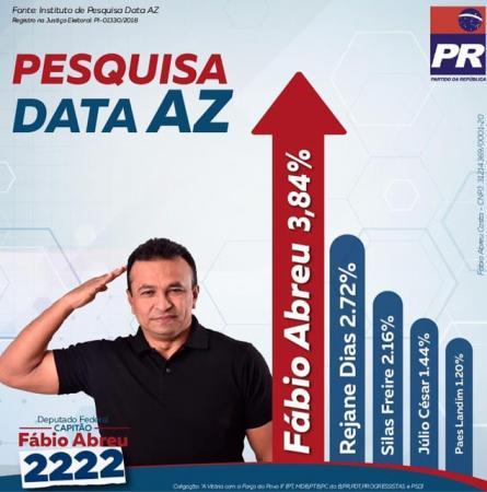 Fábio Abreu lidera na Pesquisa de intenções de voto do AZ