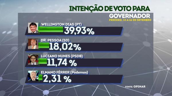 Wellington sobe para 39% e Dr. Pessoa chega a 18%, revela pesquisa Opinar